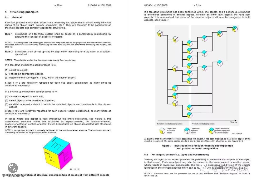 丨标准丨工业产品结构原则与参照代号